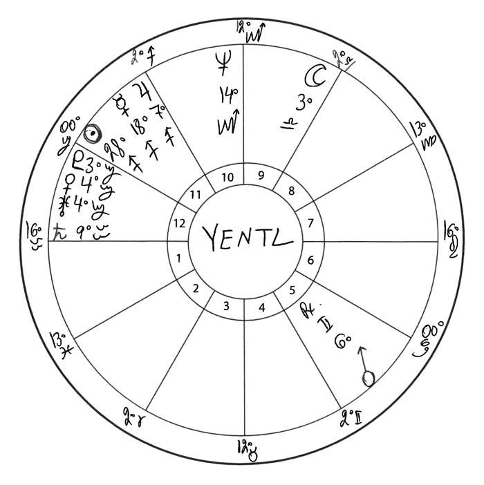 An Astrological Look at Yentl - Astrology In The Movies